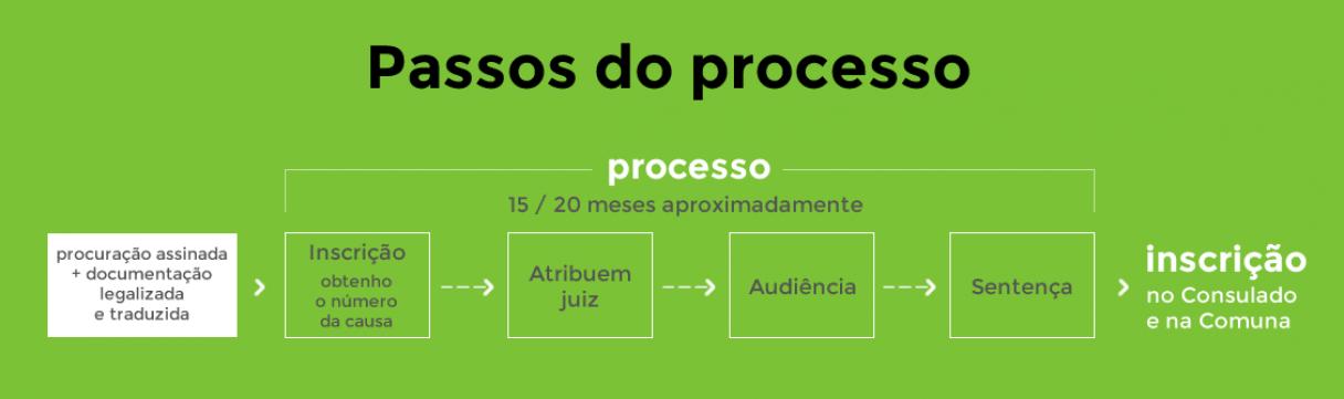 Passos do processo